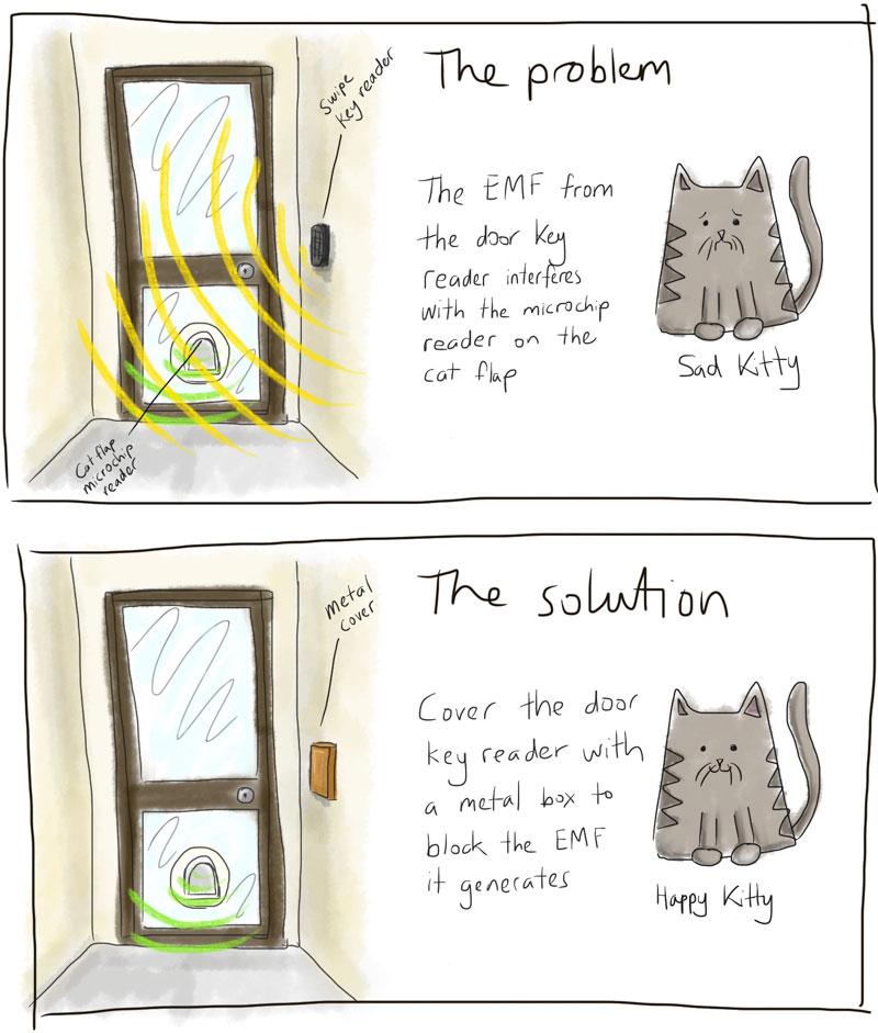 Explanation of cat flap/door reader issue